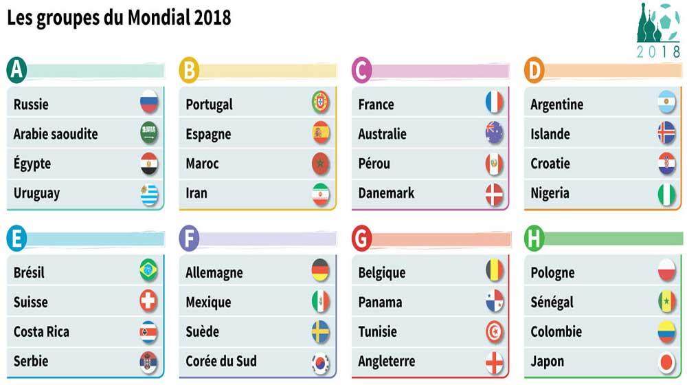 Tirage au sort du mondial 2018, clément pour la France ,et deux chocs :  Espagne-Portugal et Belgique-Angleterre